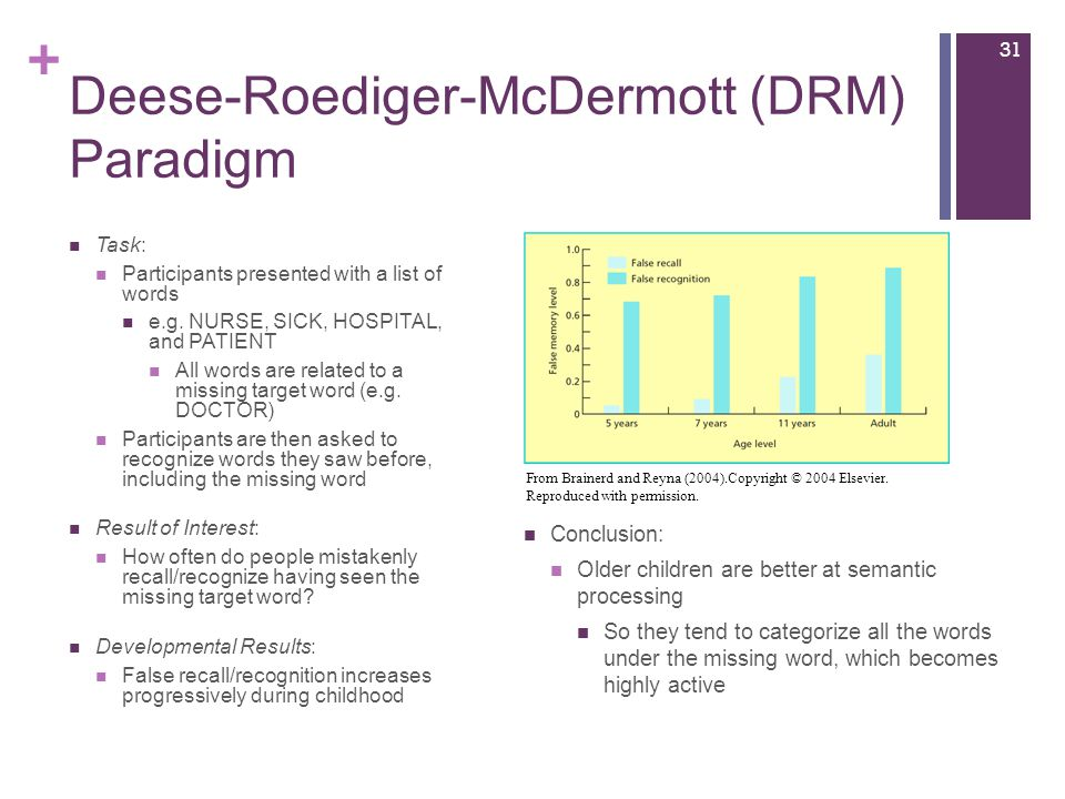 + Deese-Roediger-McDermott (DRM) Paradigm Task: Participants presented with a list of words e.g.