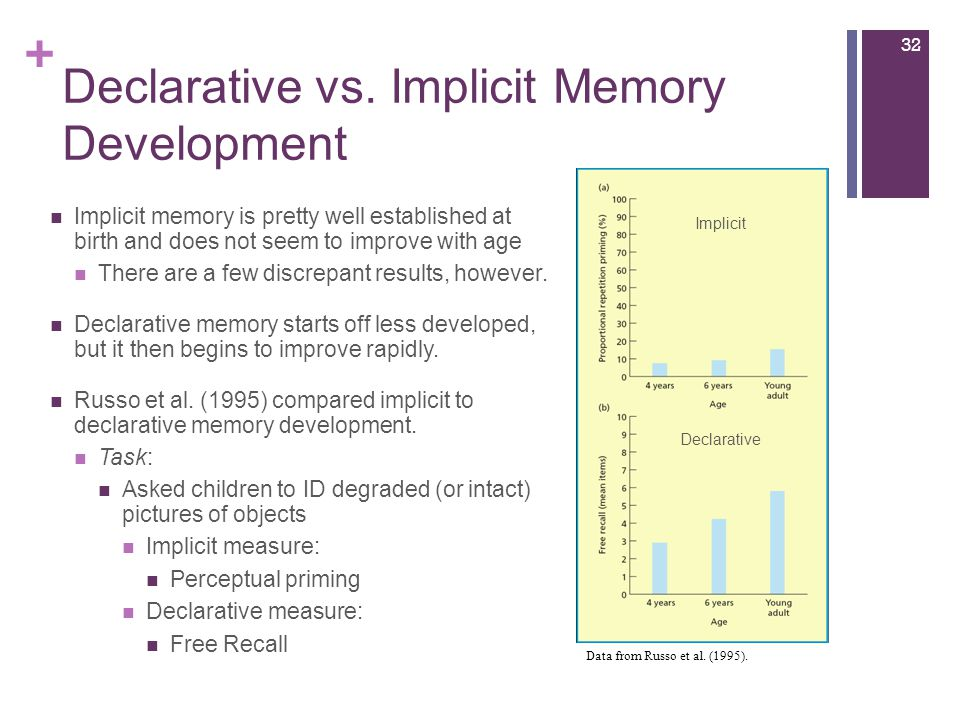 + Declarative vs. Implicit Memory Development Implicit memory is pretty well established at birth and does not seem to improve with age There are a fe
