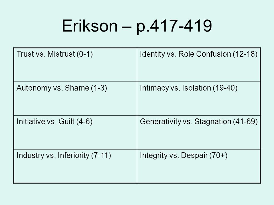 Erikson – p.417-419 Trust vs.Mistrust (0-1)Identity vs.