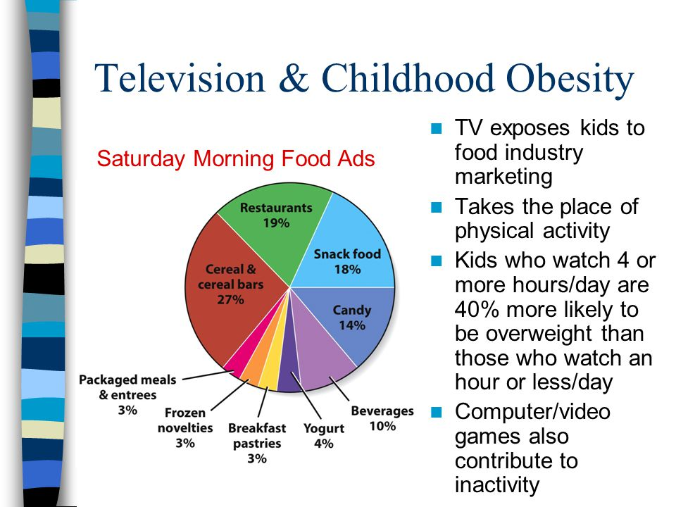 Television & Childhood Obesity TV exposes kids to food industry marketing Takes the place of physical activity Kids who watch 4 or more hours/day are 40% more likely to be overweight than those who watch an hour or less/day Computer/video games also contribute to inactivity Saturday Morning Food Ads