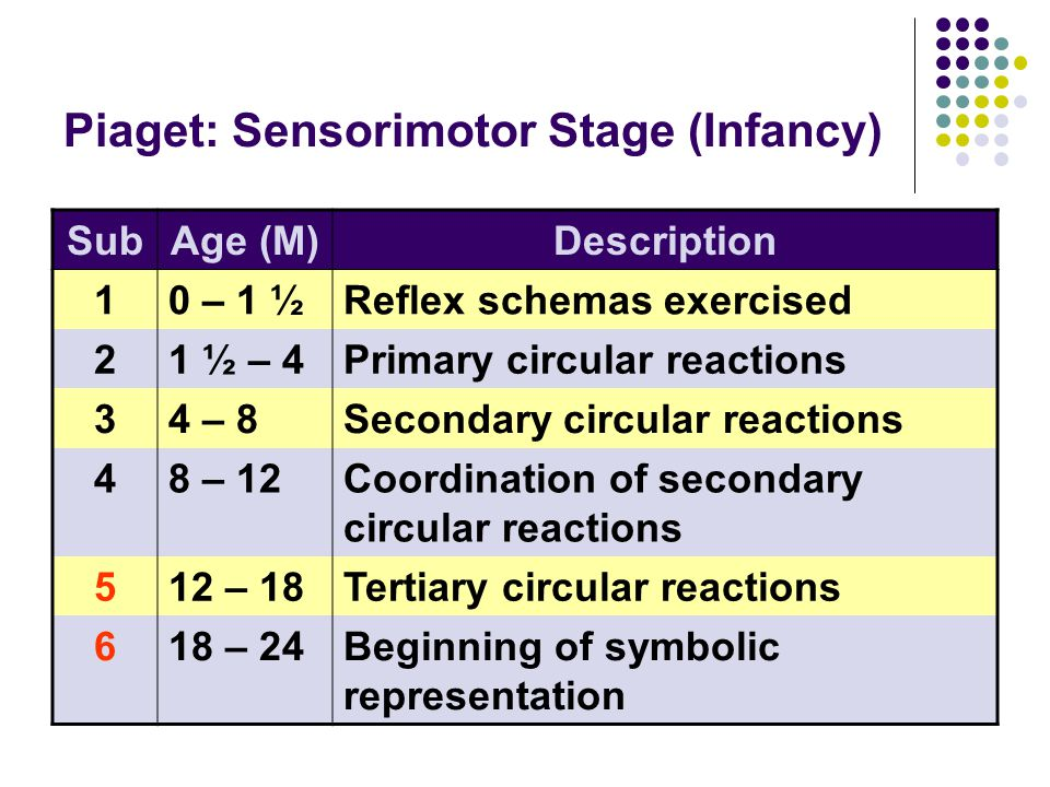 Piaget: Sensorimotor Stage (Infancy) SubAge (M)Description 10 – 1 ½Reflex schemas exercised 21 ½ – 4Primary circular reactions 34 – 8Secondary circular reactions 48 – 12Coordination of secondary circular reactions 512 – 18Tertiary circular reactions 618 – 24Beginning of symbolic representation