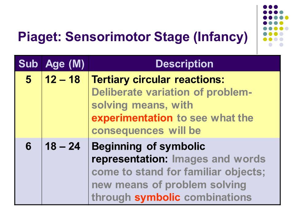 Piaget: Sensorimotor Stage (Infancy) SubAge (M)Description 512 – 18Tertiary circular reactions: Deliberate variation of problem- solving means, with experimentation to see what the consequences will be 618 – 24Beginning of symbolic representation: Images and words come to stand for familiar objects; new means of problem solving through symbolic combinations