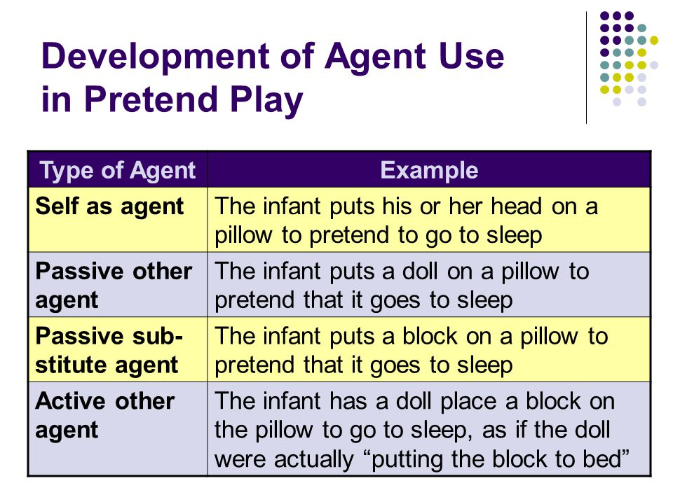 Development of Agent Use in Pretend Play Type of AgentExample Self as agentThe infant puts his or her head on a pillow to pretend to go to sleep Passive other agent The infant puts a doll on a pillow to pretend that it goes to sleep Passive sub- stitute agent The infant puts a block on a pillow to pretend that it goes to sleep Active other agent The infant has a doll place a block on the pillow to go to sleep, as if the doll were actually putting the block to bed