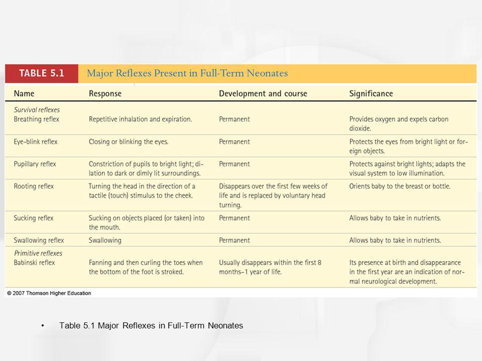 Table 5.1 Major Reflexes in Full-Term Neonates