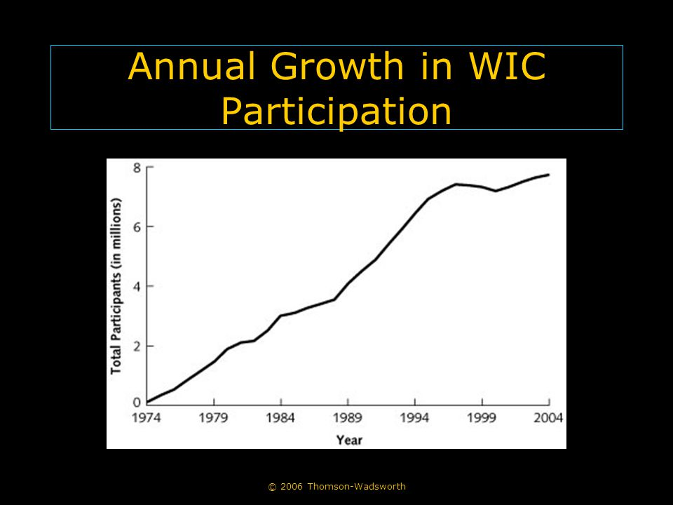 © 2006 Thomson-Wadsworth Annual Growth in WIC Participation