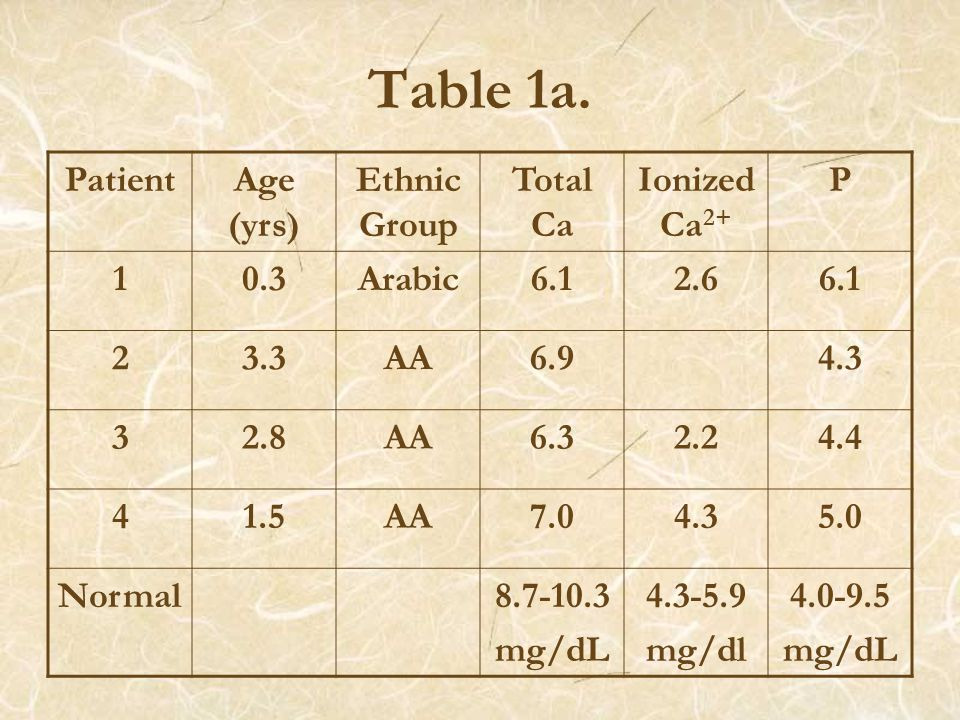 Table 1a.
