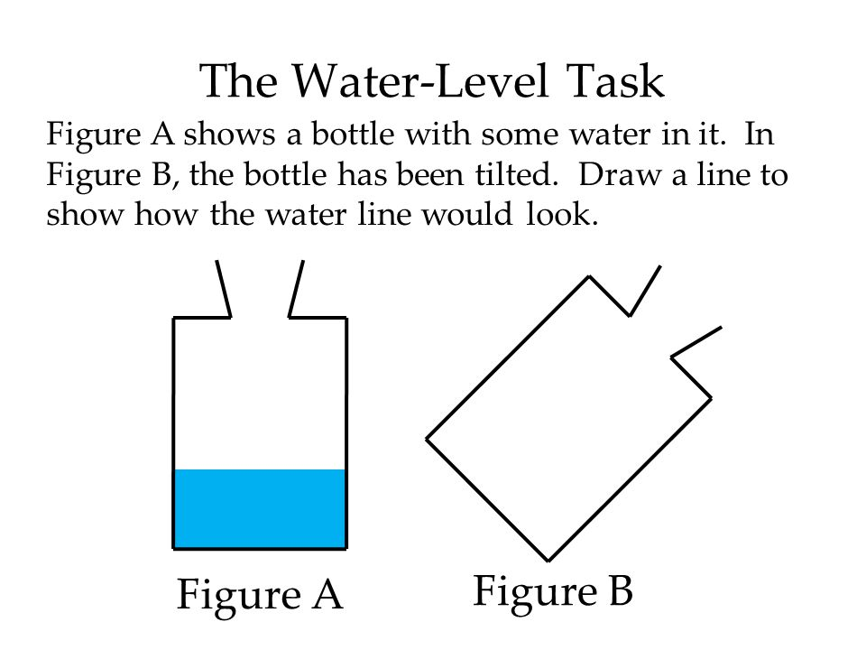 The Water-Level Task Figure A shows a bottle with some water in it.