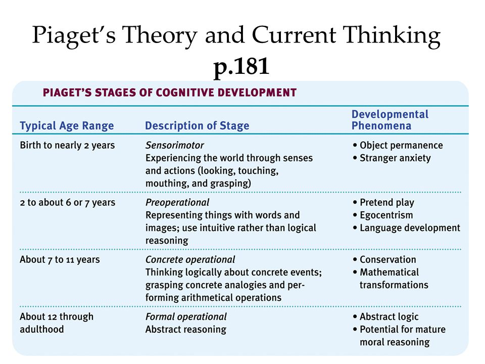 Piaget's Theory and Current Thinking p.181