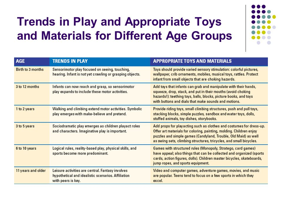Trends in Play and Appropriate Toys and Materials for Different Age Groups
