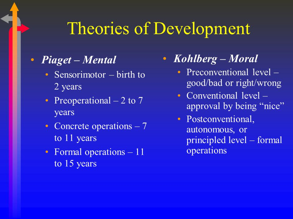 Theories of Development Piaget – Mental Sensorimotor – birth to 2 years Preoperational – 2 to 7 years Concrete operations – 7 to 11 years Formal operations – 11 to 15 years Kohlberg – Moral Preconventional level – good/bad or right/wrong Conventional level – approval by being nice Postconventional, autonomous, or principled level – formal operations