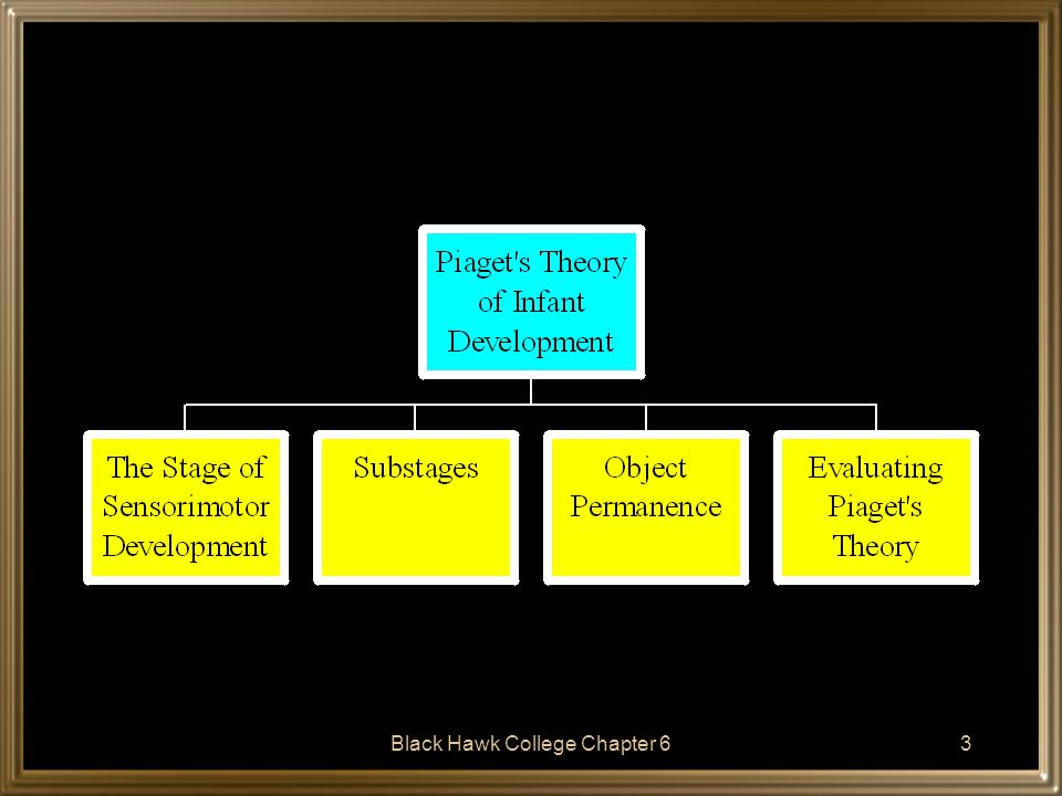 4 Piaget's Theory of Infant Development Piaget believed that the child passes through a series of stages of thought from infancy to adolescence.