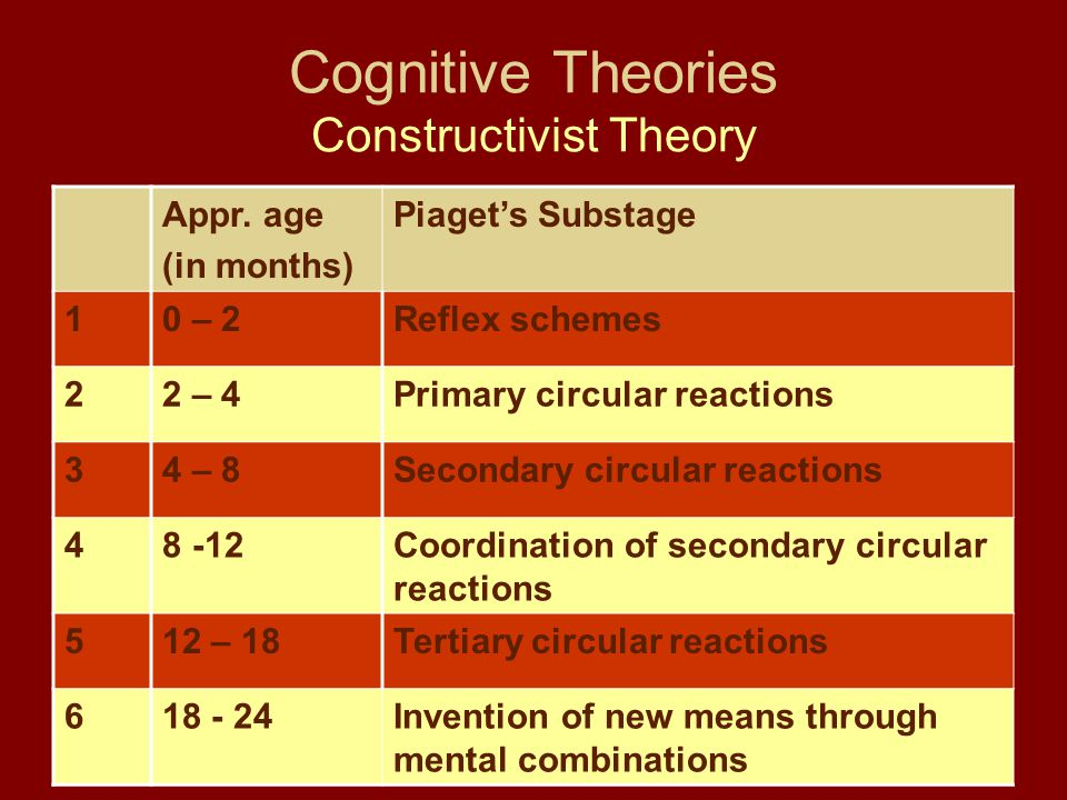 Cognitive Theories Constructivist Theory Appr.