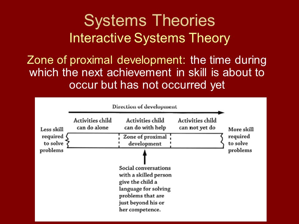 Systems Theories Interactive Systems Theory Zone of proximal development: the time during which the next achievement in skill is about to occur but ha