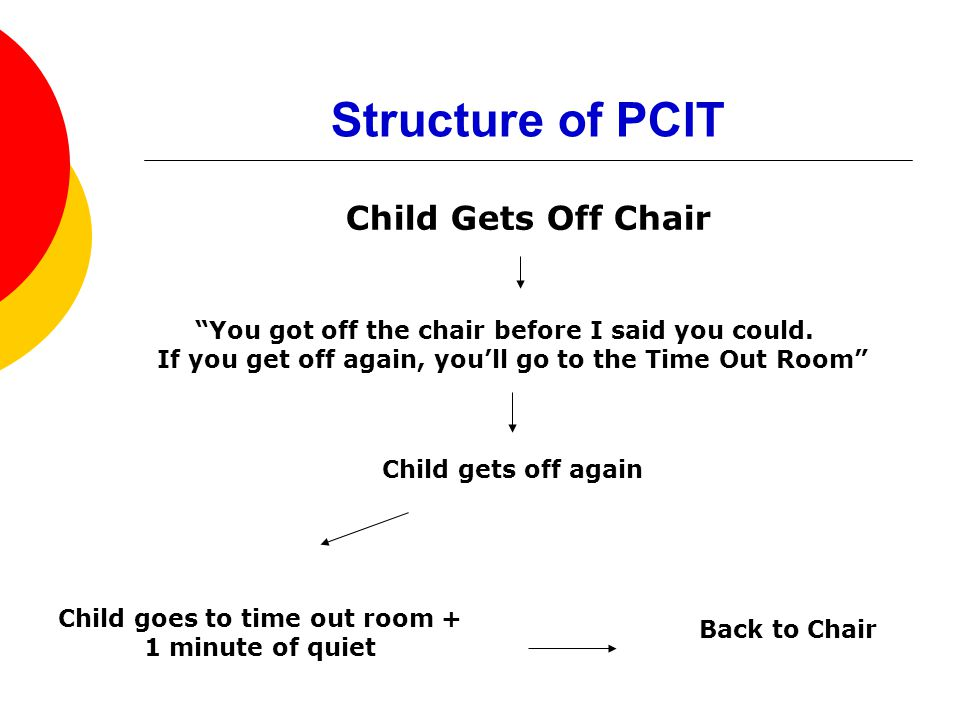 Structure of PCIT Child Gets Off Chair You got off the chair before I said you could.
