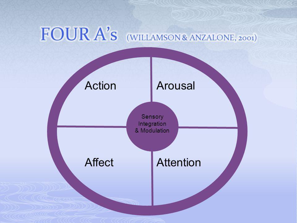 Action Sensory Integration & Modulation AffectAttention Arousal
