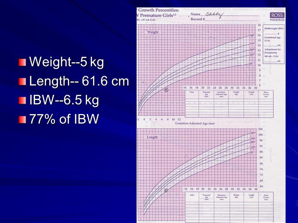 Weight--5 kg Length-- 61.6 cm IBW--6.5 kg 77% of IBW