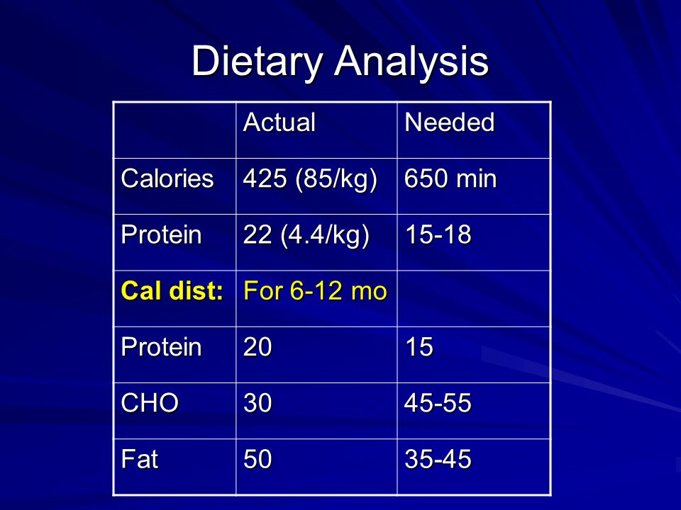 Dietary Analysis ActualNeeded Calories 425 (85/kg) 650 min Protein 22 (4.4/kg) 15-18 Cal dist: For 6-12 mo Protein2015 CHO3045-55 Fat5035-45