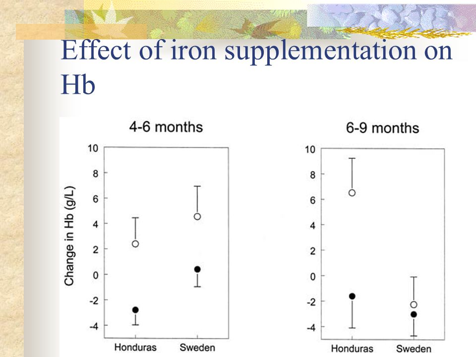 Interpretation Iron supplementation of iron-replete infants from 6-9 months has no effect This suggests that at this age iron stores down-regulate absorption No such mechanism appears to exist before 6 months of age