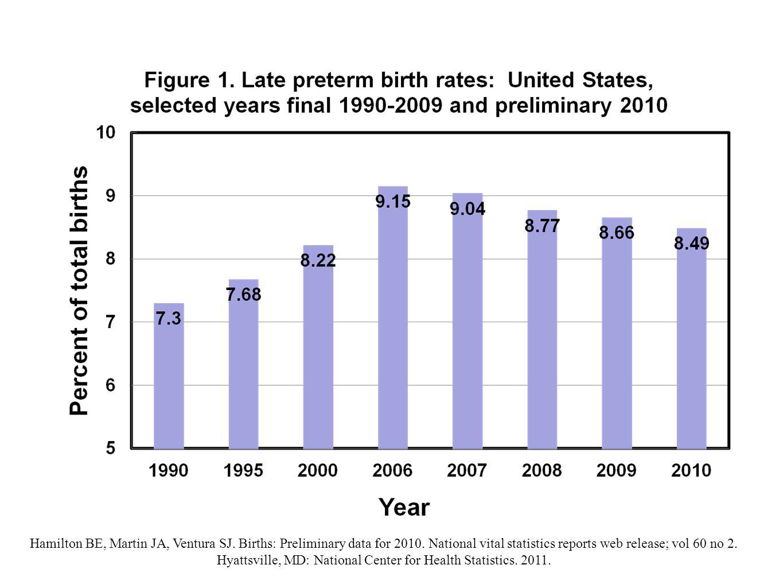 Hamilton BE, Martin JA, Ventura SJ. Births: Preliminary data for 2010.