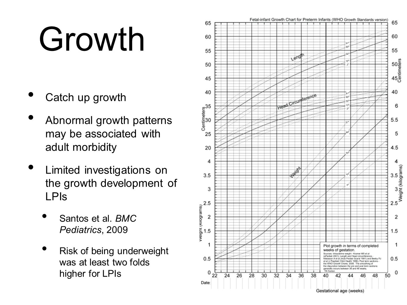 Growth Catch up growth Abnormal growth patterns may be associated with adult morbidity Limited investigations on the growth development of LPIs Santos et al.