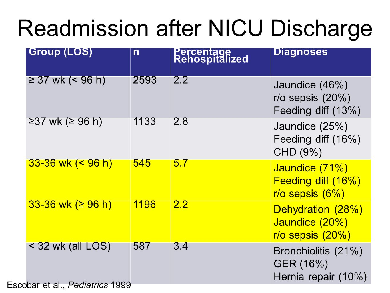 Readmission after NICU Discharge Group (LOS)n Percentage Rehospitalized Diagnoses ≥ 37 wk (< 96 h)25932.2 Jaundice (46%) r/o sepsis (20%) Feeding diff (13%) ≥37 wk (≥ 96 h)11332.8 Jaundice (25%) Feeding diff (16%) CHD (9%) 33-36 wk (< 96 h)5455.7 Jaundice (71%) Feeding diff (16%) r/o sepsis (6%) 33-36 wk (≥ 96 h)11962.2 Dehydration (28%) Jaundice (20%) r/o sepsis (20%) < 32 wk (all LOS)5873.4 Bronchiolitis (21%) GER (16%) Hernia repair (10%) Escobar et al., Pediatrics 1999