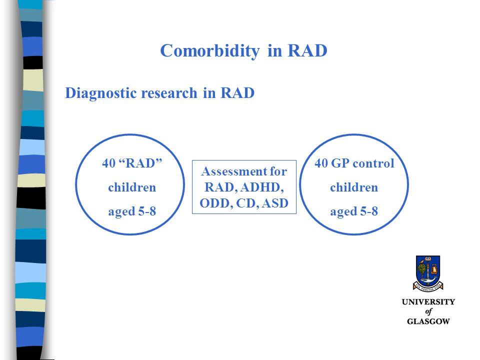 """Comorbidity in RAD 40 """"RAD"""" children aged 5-8 Assessment for RAD, ADHD, ODD, CD, ASD Diagnostic research in RAD 40 GP control children aged 5-8"""