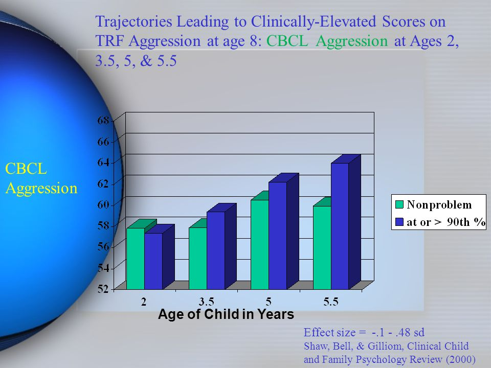 CBCL Aggression Effect size = -.1 -.48 sd Shaw, Bell, & Gilliom, Clinical Child and Family Psychology Review (2000) Age of Child in Years Trajectories