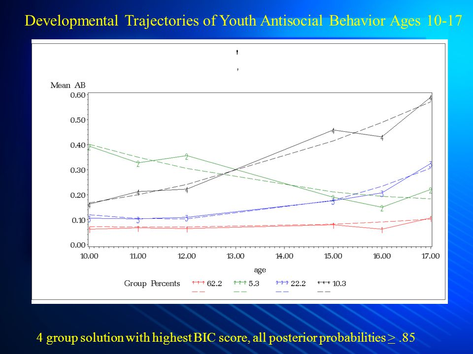 Developmental Trajectories of Youth Antisocial Behavior Ages 10-17 4 group solution with highest BIC score, all posterior probabilities >.85