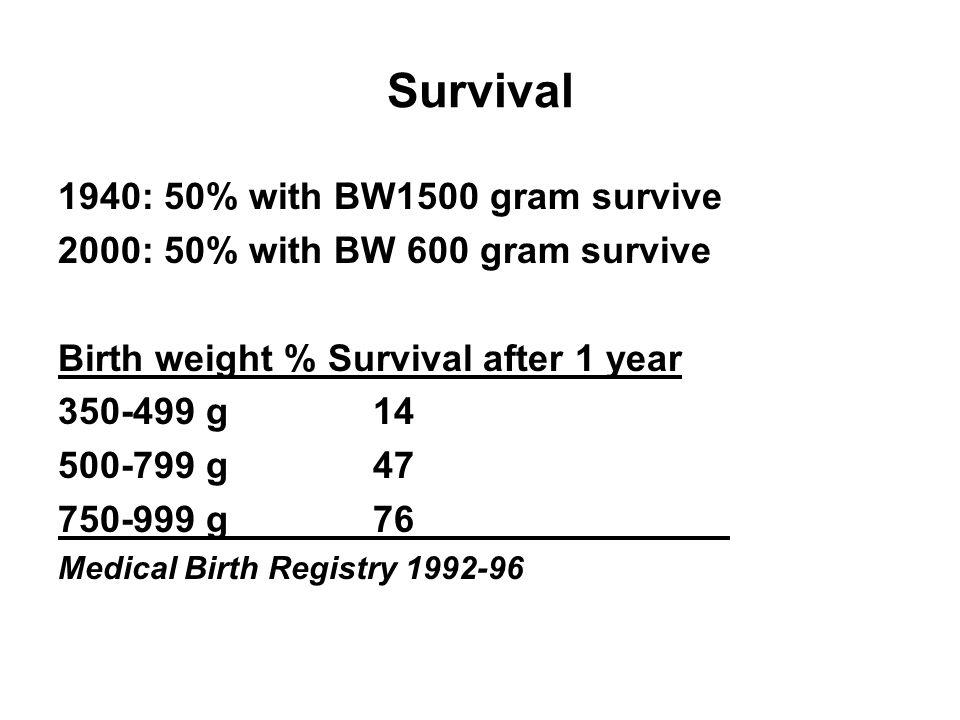 Survival 1940: 50% with BW1500 gram survive 2000: 50% with BW 600 gram survive Birth weight % Survival after 1 year 350-499 g 14 500-799 g 47 750-999