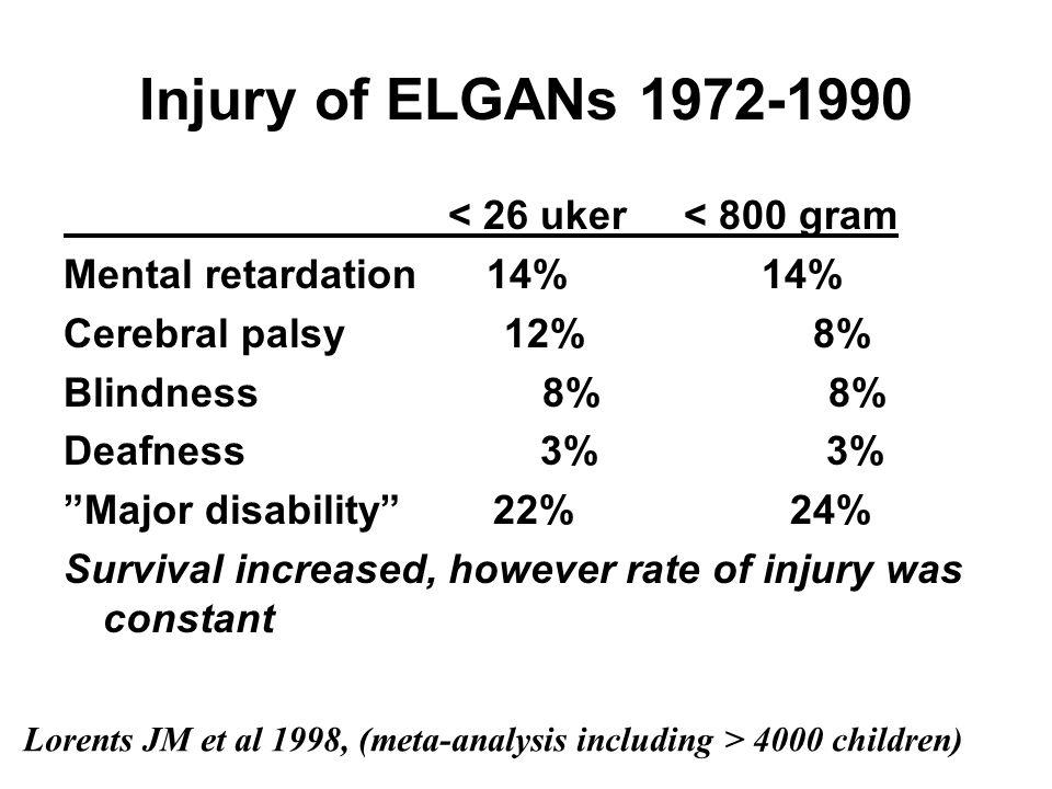 "Injury of ELGANs 1972-1990 < 26 uker < 800 gram Mental retardation 14% 14% Cerebral palsy 12% 8% Blindness 8% 8% Deafness 3% 3% ""Major disability"" 22%"