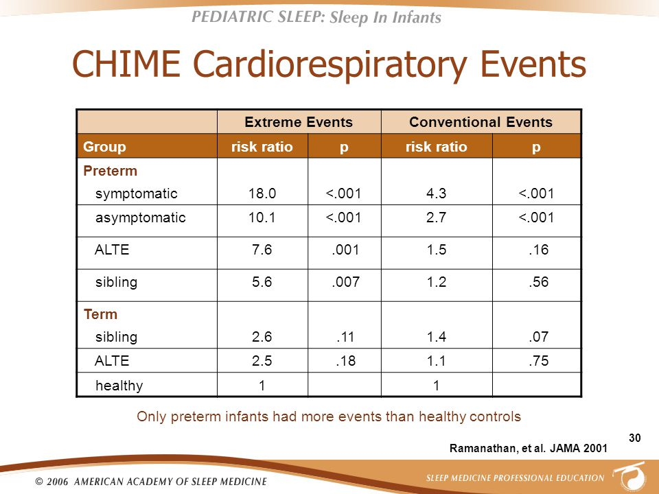 30 CHIME Cardiorespiratory Events Extreme EventsConventional Events Grouprisk ratiop p Preterm symptomatic18.0<.0014.3<.001 asymptomatic10.1<.0012.7<.001 ALTE7.6.0011.5.16 sibling5.6.0071.2.56 Term sibling2.6.111.4.07 ALTE2.5.181.1.75 healthy11 Only preterm infants had more events than healthy controls Ramanathan, et al.