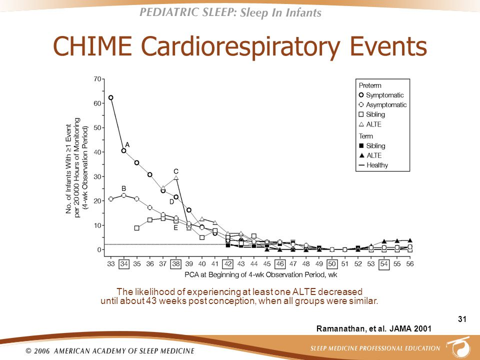31 CHIME Cardiorespiratory Events The likelihood of experiencing at least one ALTE decreased until about 43 weeks post conception, when all groups were similar.