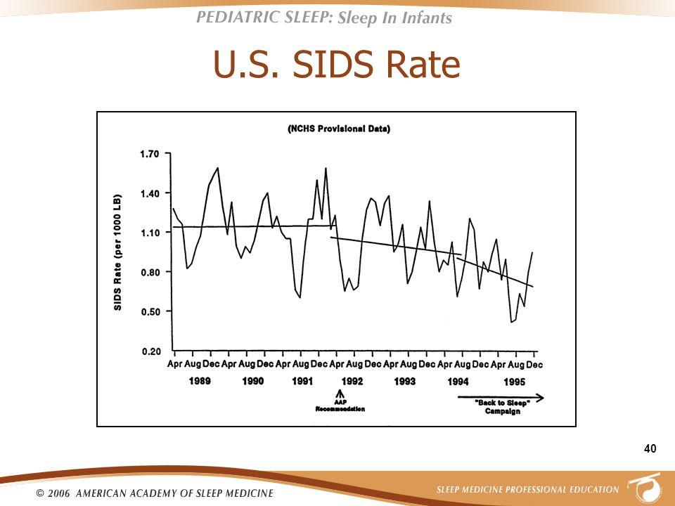 40 U.S. SIDS Rate