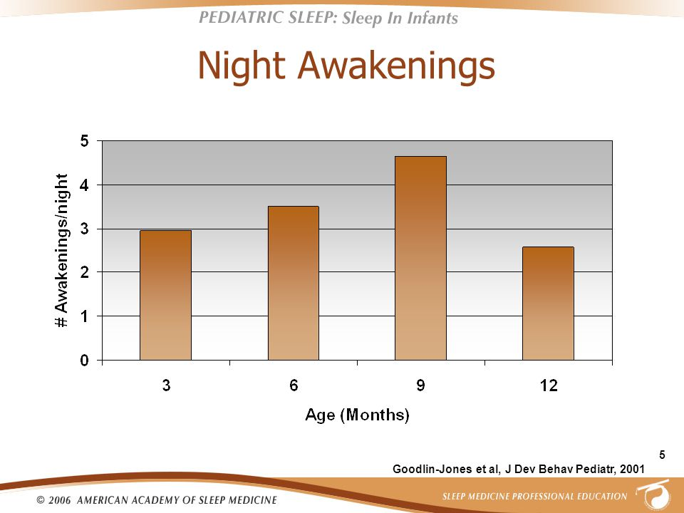 5 Night Awakenings Goodlin-Jones et al, J Dev Behav Pediatr, 2001