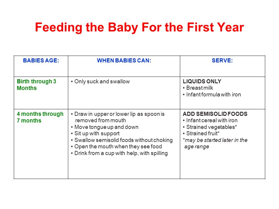 Feeding the Baby For the First Year BABIES AGE:WHEN BABIES CAN:SERVE: Birth through 3 Months Only suck and swallowLIQUIDS ONLY Breast milk Infant form