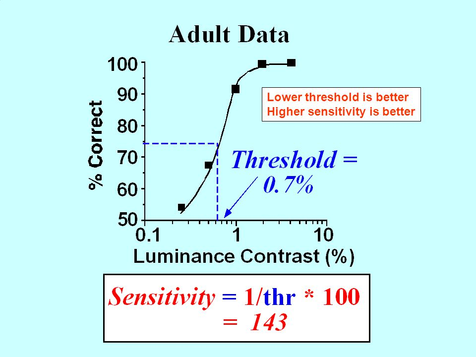 Lower threshold is better Higher sensitivity is better