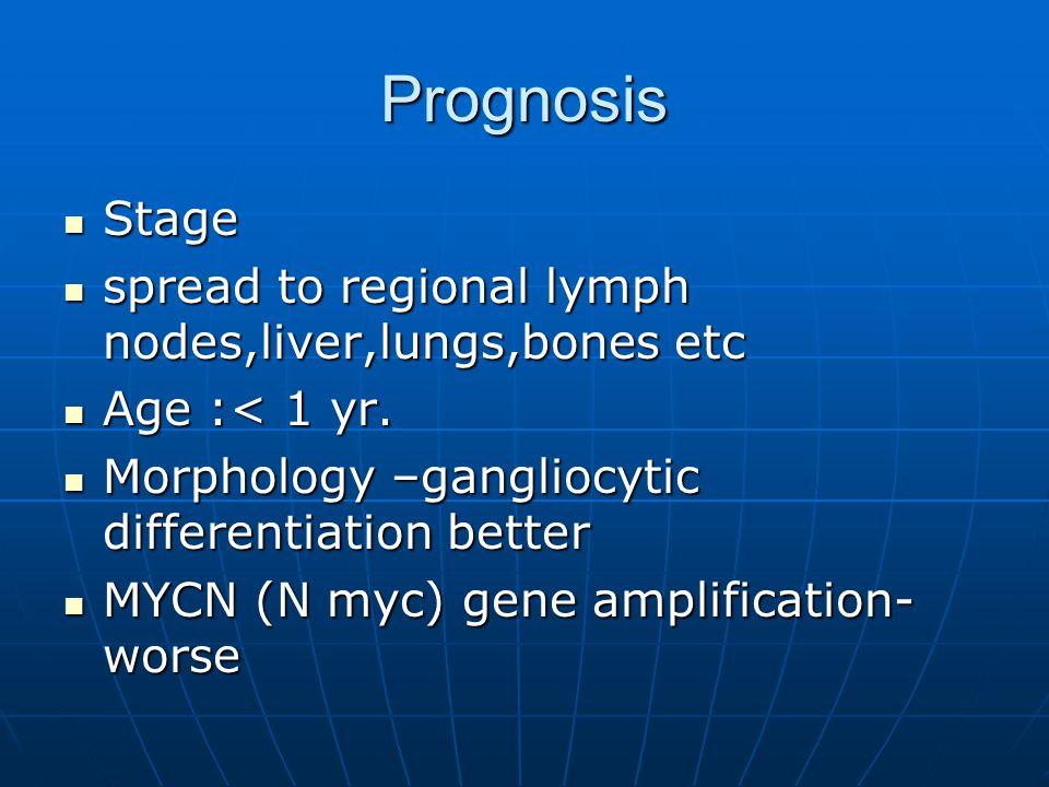 Prognosis Stage Stage spread to regional lymph nodes,liver,lungs,bones etc spread to regional lymph nodes,liver,lungs,bones etc Age :< 1 yr. Age :< 1