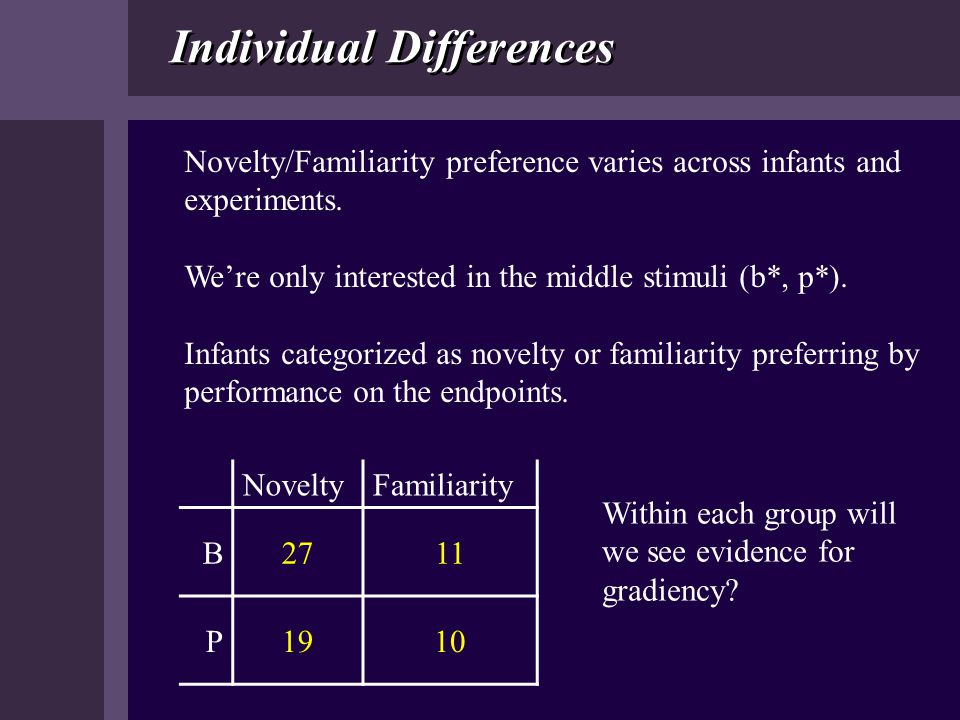 Individual Differences Novelty/Familiarity preference varies across infants and experiments. We're only interested in the middle stimuli (b*, p*). Inf