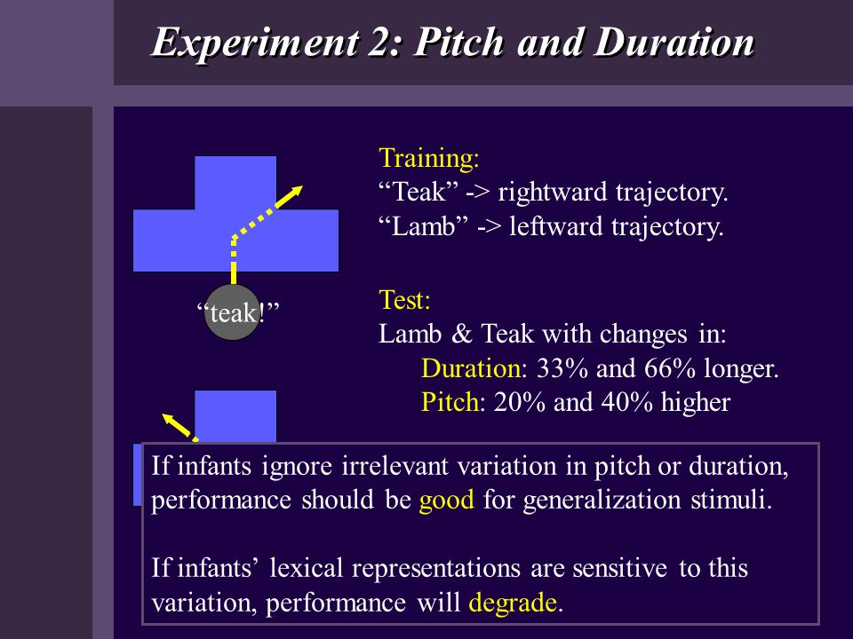 "Experiment 2: Pitch and Duration Training: ""Teak"" -> rightward trajectory. ""Lamb"" -> leftward trajectory. ""teak!"" ""lamb!"" Test: Lamb & Teak with chang"