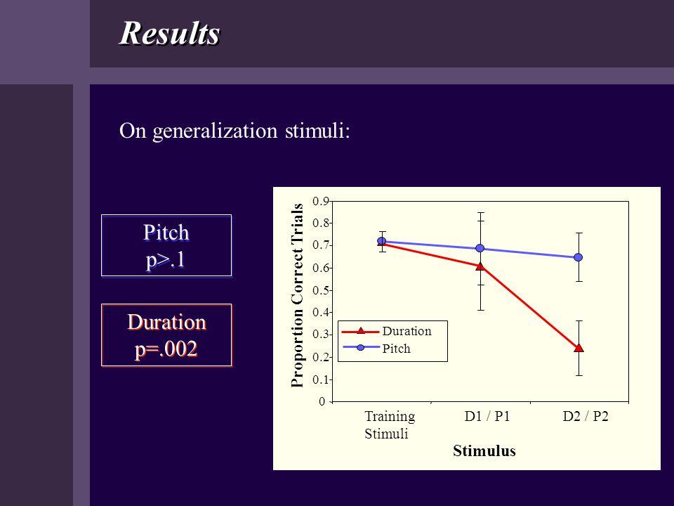 Duration p=.002 Duration p=.002 Results On generalization stimuli: 0 0.1 0.2 0.3 0.4 0.5 0.6 0.7 0.8 0.9 Training Stimuli D1 / P1D2 / P2 Stimulus Prop