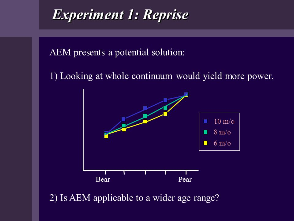 Experiment 1: Reprise AEM presents a potential solution: 1) Looking at whole continuum would yield more power. BearPear 2) Is AEM applicable to a wide