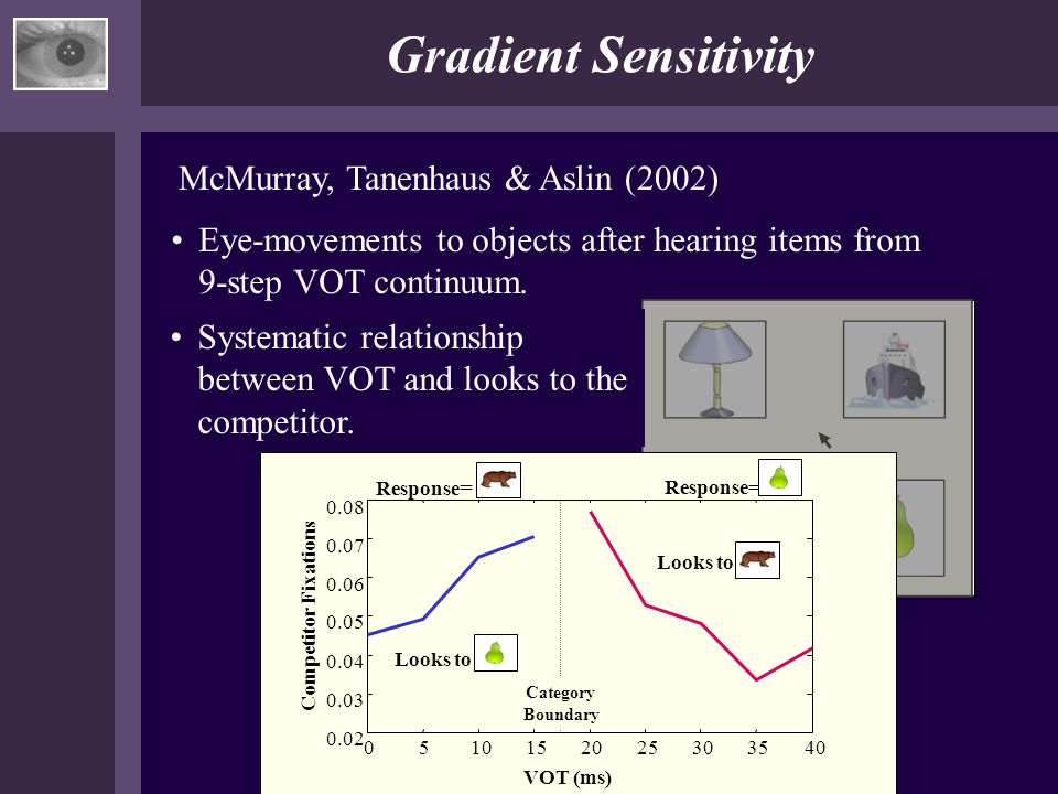 Bear Gradient Sensitivity McMurray, Tanenhaus & Aslin (2002) Eye-movements to objects after hearing items from 9-step VOT continuum. Systematic relati