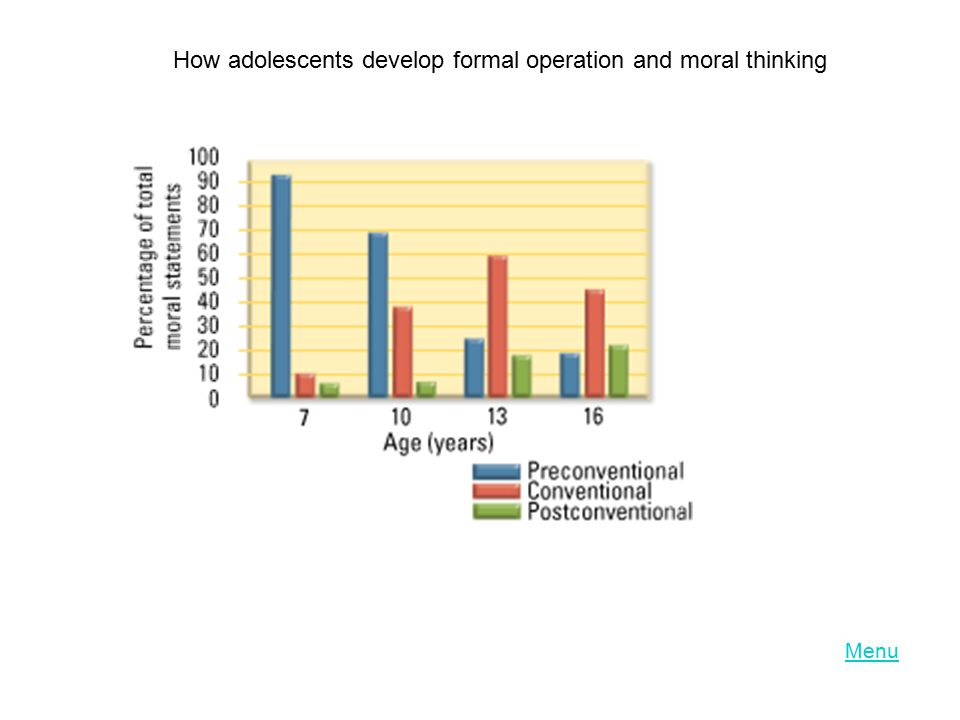 Menu How adolescents develop formal operation and moral thinking