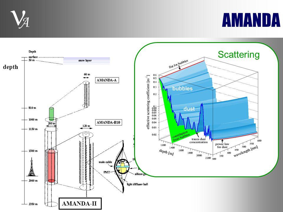 A AMANDA AMANDA-II depth Scattering bubbles dust