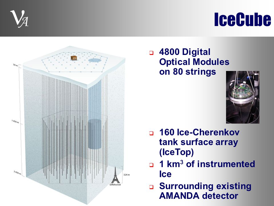 A IceCube  4800 Digital Optical Modules on 80 strings  160 Ice-Cherenkov tank surface array (IceTop)  1 km 3 of instrumented Ice  Surrounding exis