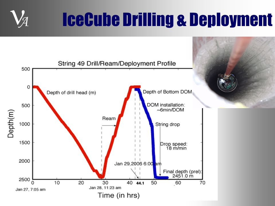 A IceCube Drilling & Deployment