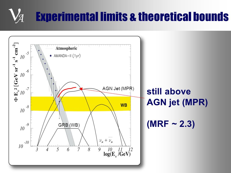 A AGN Jet (MPR) GRB (WB) still above AGN jet (MPR) (MRF ~ 2.3) Experimental limits & theoretical bounds