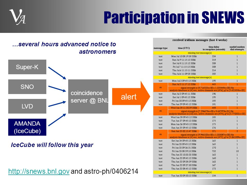 A Participation in SNEWS coincidence server @ BNL Super-K alert SNO LVD AMANDA (IceCube) http://snews.bnl.govhttp://snews.bnl.gov and astro-ph/0406214 IceCube will follow this year …several hours advanced notice to astronomers