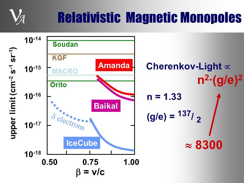 A Relativistic Magnetic Monopoles Cherenkov-Light  n 2 ·(g/e) 2 n = 1.33 (g/e) = 137 / 2  8300 10 -16 10 -15 10 -14 10 -18 10 -17  = v/c 1.000.750.50 upper limit (cm -2 s -1 sr -1 ) KGF Soudan MACRO Orito Baikal Amanda IceCube  electrons