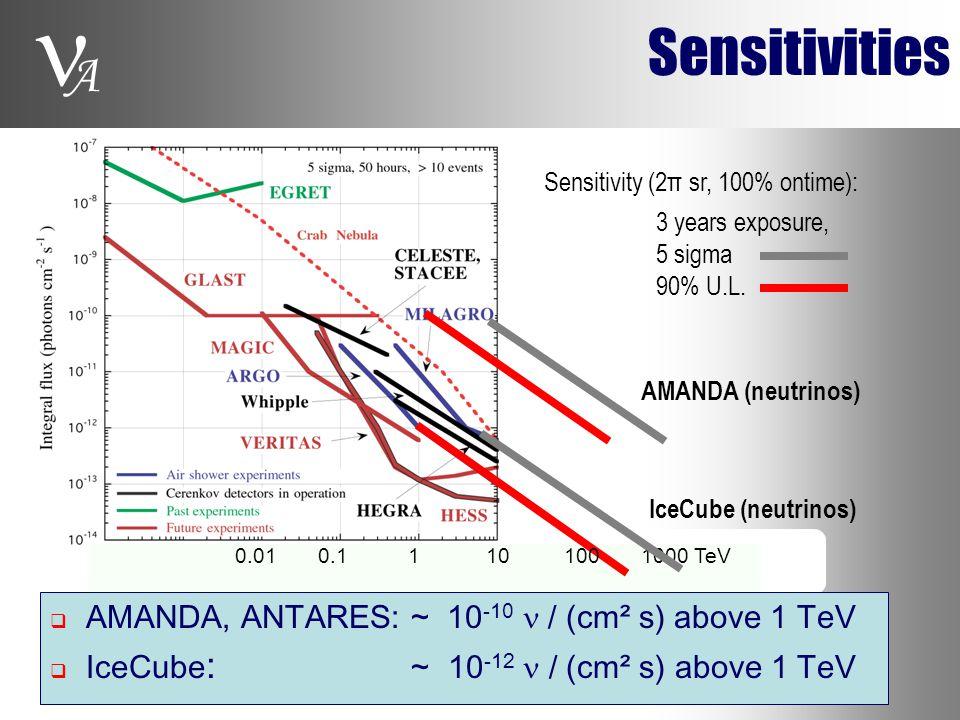 A Sensitivities AMANDA (neutrinos) IceCube (neutrinos) Sensitivity (2π sr, 100% ontime): 0.01 0.1 1 10 100 1000 TeV 3 years exposure, 5 sigma 90% U.L.